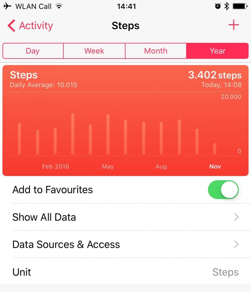 Ergebnis: lückenlose Healthdaten weiter zurück als das Telefon alt ist